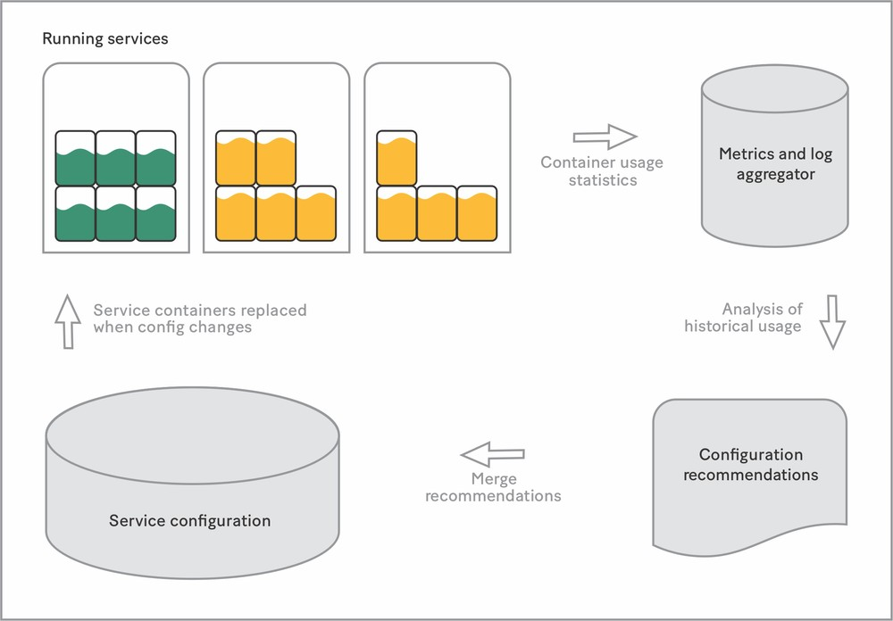 New containers based on configuration recommendations have 50 percent usage.