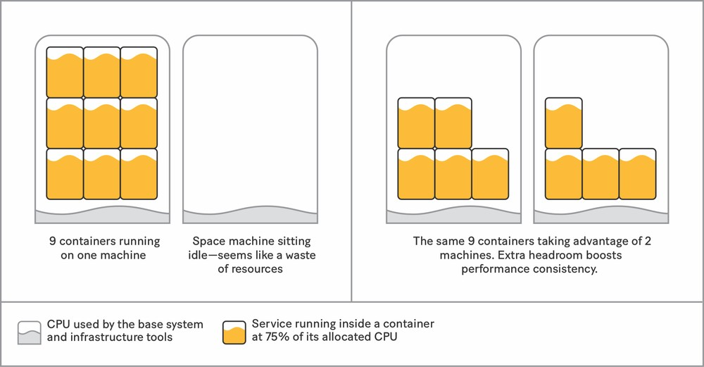 Spreading containers evenly across multiple machines gives services more headroom.